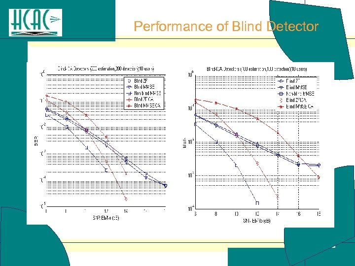 Performance of Blind Detector