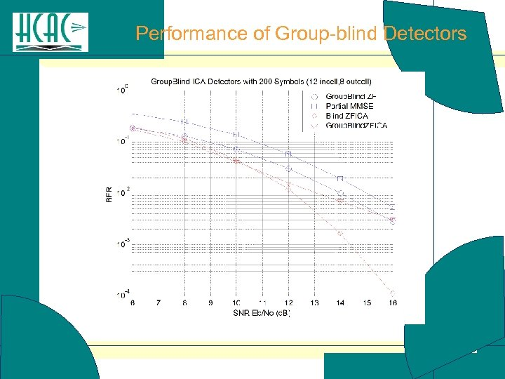 Performance of Group-blind Detectors