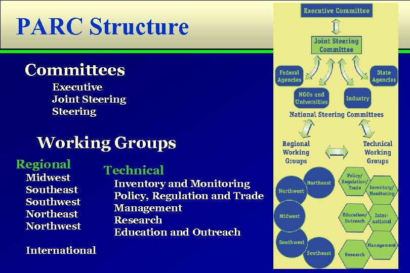 PARC Structure Committees Executive Joint Steering Working Groups Regional Midwest Southeast Southwest Northeast Northwest
