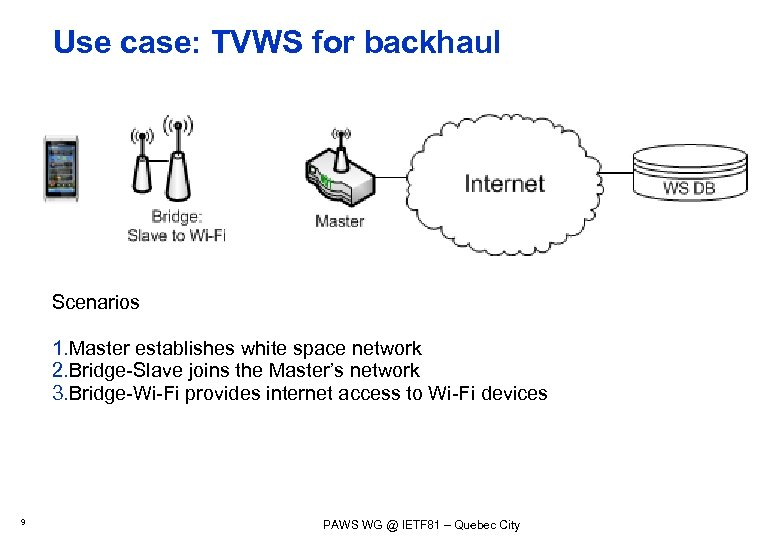 Use case: TVWS for backhaul Scenarios 1. Master establishes white space network 2. Bridge-Slave