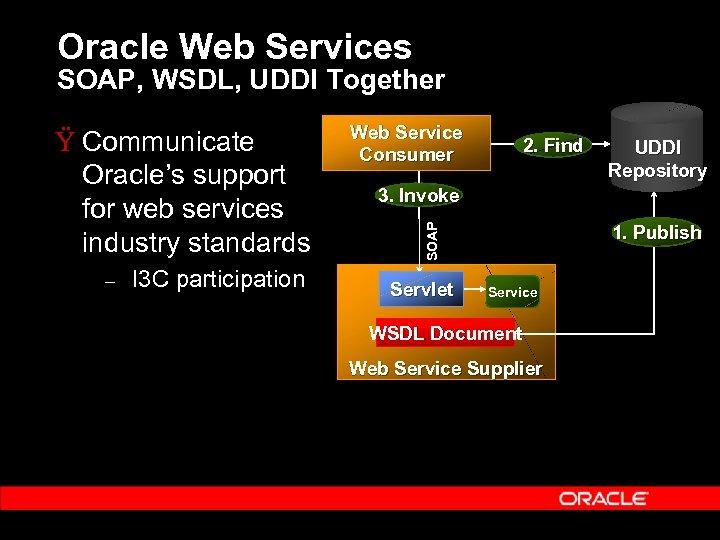 Oracle Web Services SOAP, WSDL, UDDI Together – I 3 C participation Web Service