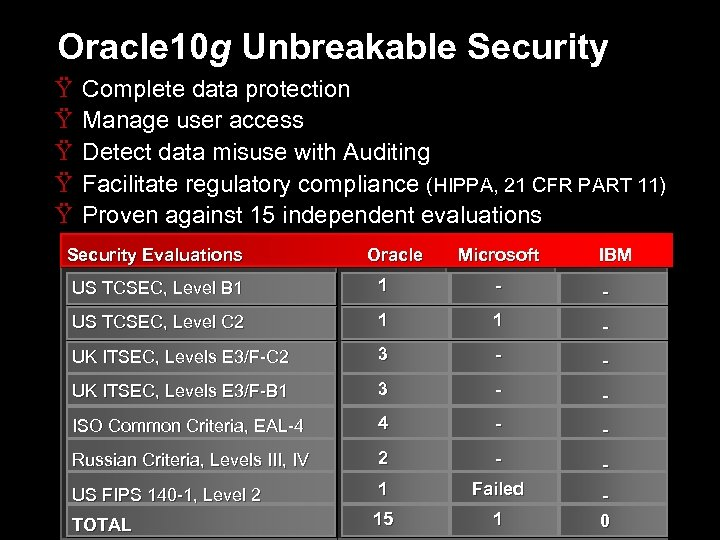 Oracle 10 g Unbreakable Security Ÿ Ÿ Ÿ Complete data protection Manage user access