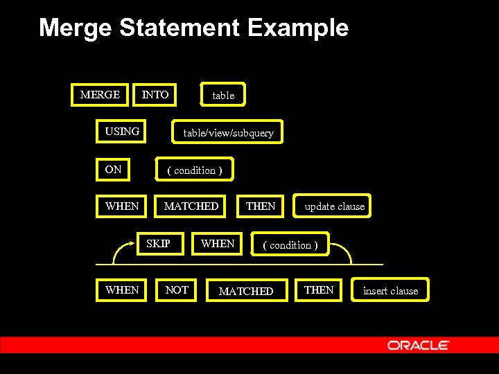 Merge Statement Example MERGE INTO USING ON WHEN table/view/subquery ( condition ) MATCHED SKIP