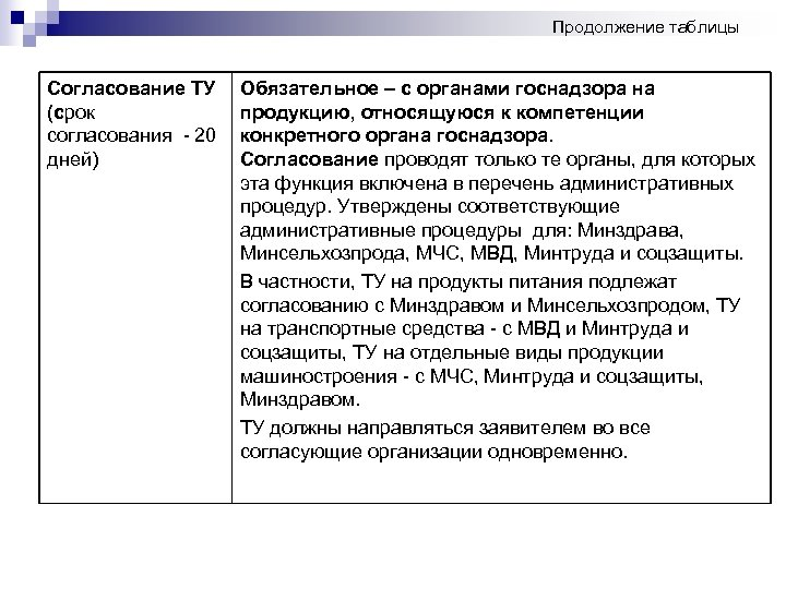 Продолжение таблицы Согласование ТУ (срок согласования - 20 дней) Обязательное – с органами госнадзора