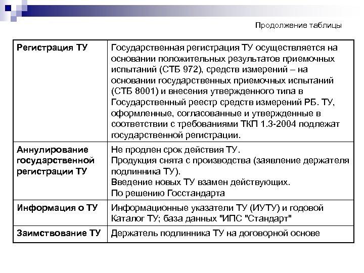 Продолжение таблицы Регистрация ТУ Государственная регистрация ТУ осуществляется на основании положительных результатов приемочных испытаний