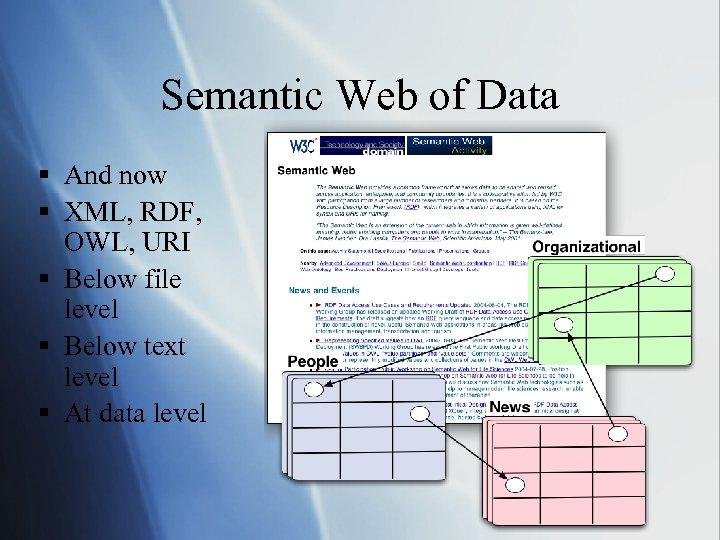 Semantic Web of Data § And now § XML, RDF, OWL, URI § Below
