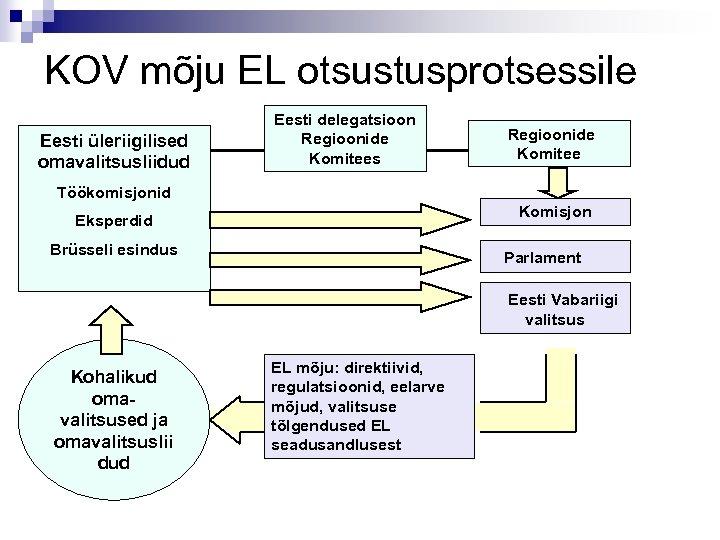 KOV mõju EL otsustusprotsessile Eesti üleriigilised omavalitsusliidud Eesti delegatsioon Regioonide Komitees Regioonide Komitee Töökomisjonid