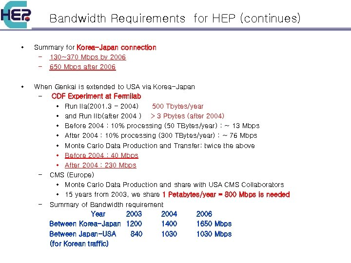 Bandwidth Requirements for HEP (continues) • Summary for Korea-Japan connection – 130~370 Mbps by