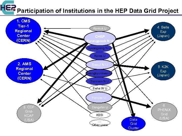 Participation of Institutions in the HEP Data Grid Project 1. CMS Tier-1 Regional Center