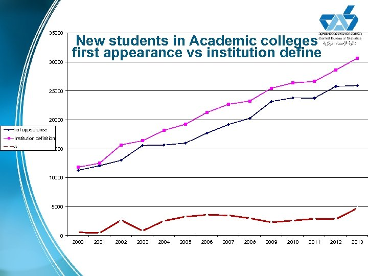 35000 30000 New students in Academic colleges first appearance vs institution define 25000 20000