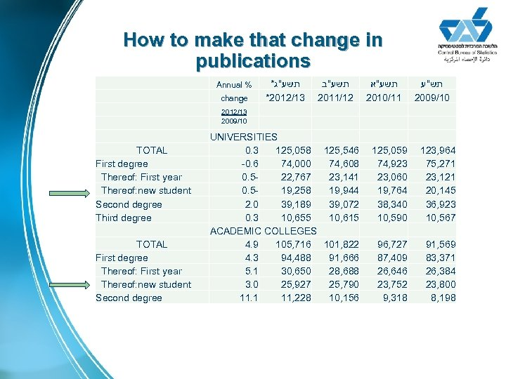 How to make that change in publications * תשע