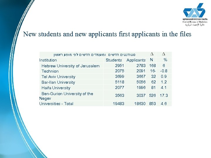 New students and new applicants first applicants in the files סטודנטים חדשים ומועמדים חדשים