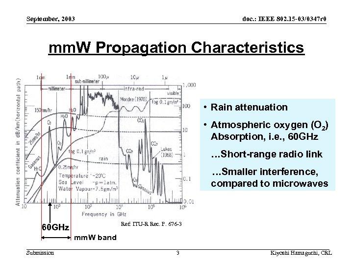September, 2003 doc. : IEEE 802. 15 -03/0347 r 0 mm. W Propagation Characteristics