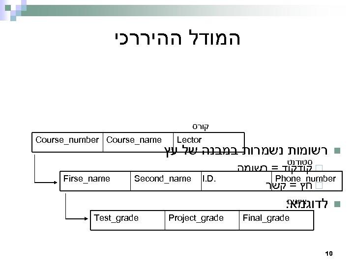 המודל ההיררכי קורס Course_number Course_name Lector רשומות נשמרות במבנה של עץ n סטודנט