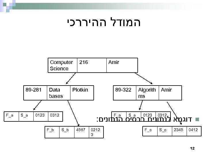 המודל ההיררכי Computer Science 89 -281 F_a S_a 0123 Data bases 216 Plotkin