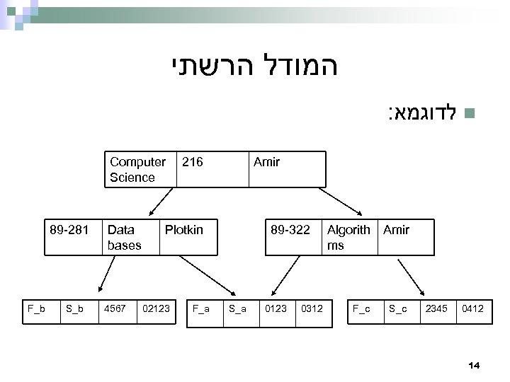 המודל הרשתי : לדוגמא n Computer Science 89 -281 F_b S_b Data bases