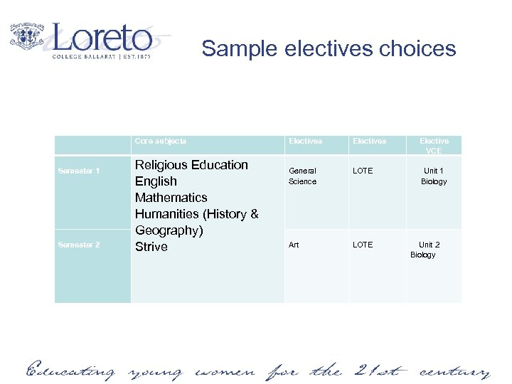 Sample electives choices Core subjects Electives Semester 1 Religious Education English Mathematics Humanities (History