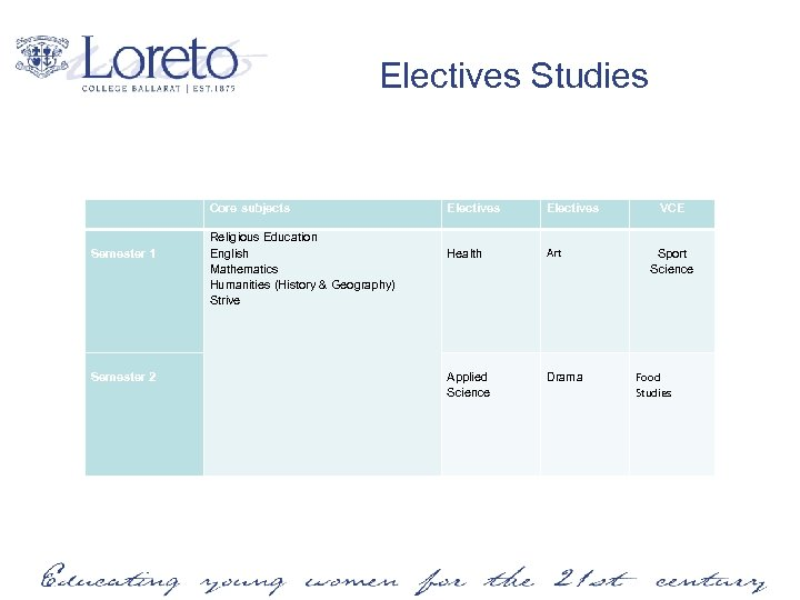 Electives Studies Core subjects Electives Semester 1 Religious Education English Mathematics Humanities (History &