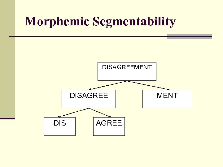 Morphemic Segmentability DISAGREEMENT DISAGREE DIS AGREE MENT