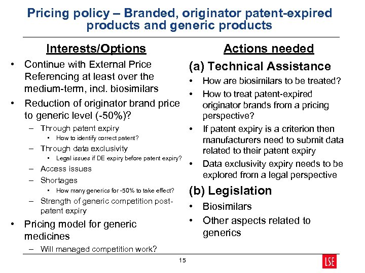 Pricing policy – Branded, originator patent-expired products and generic products Interests/Options Actions needed (a)