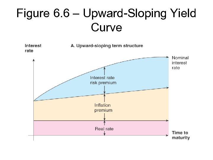 Figure 6. 6 – Upward-Sloping Yield Curve
