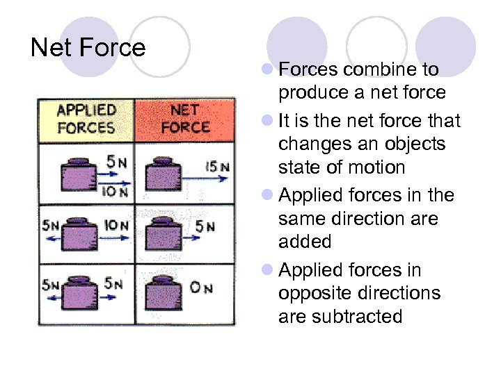 Net Force l Forces combine to produce a net force l It is the