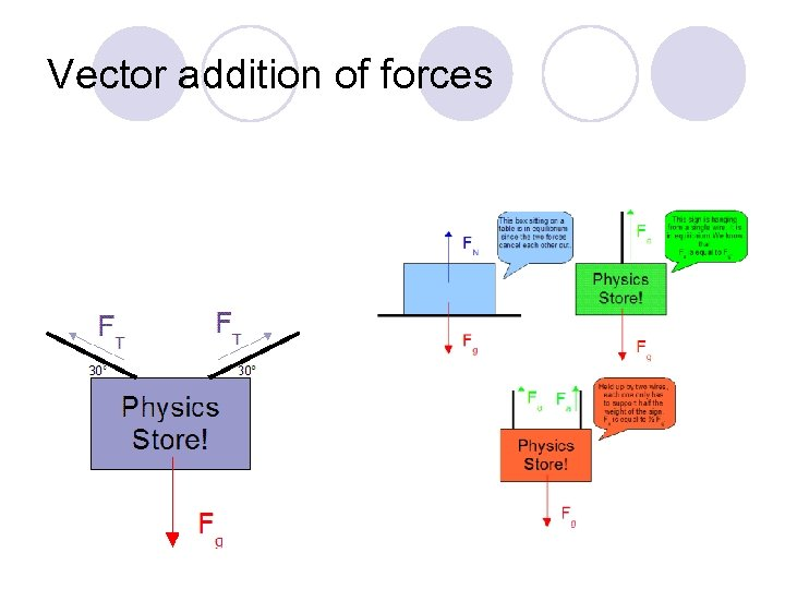 Vector addition of forces