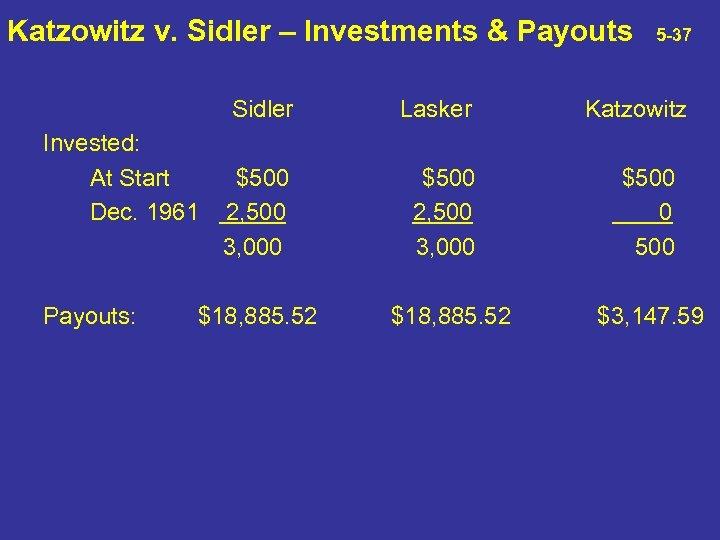 Katzowitz v. Sidler – Investments & Payouts 5 -37 Sidler Lasker $500 2, 500