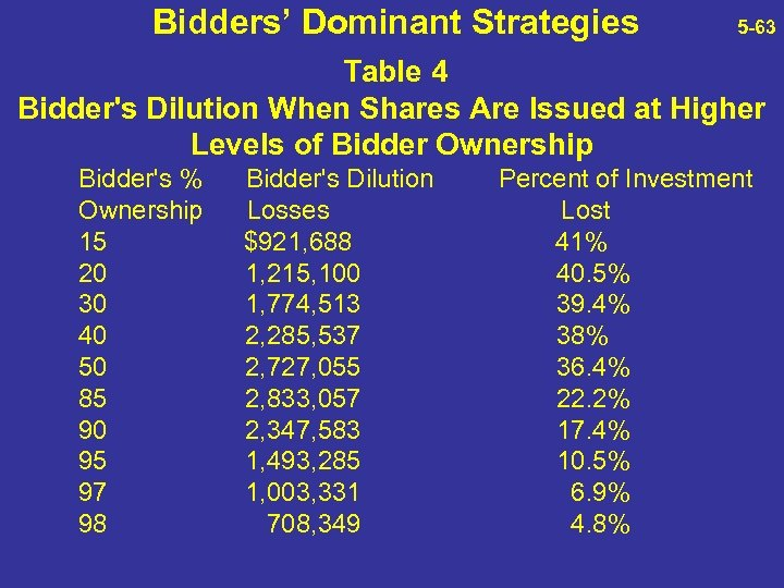 Bidders' Dominant Strategies 5 -63 Table 4 Bidder's Dilution When Shares Are Issued at