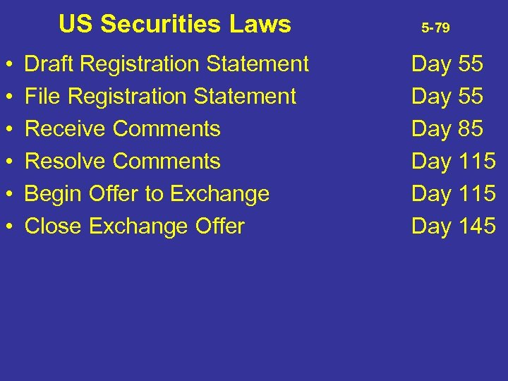 US Securities Laws • • • Draft Registration Statement File Registration Statement Receive Comments