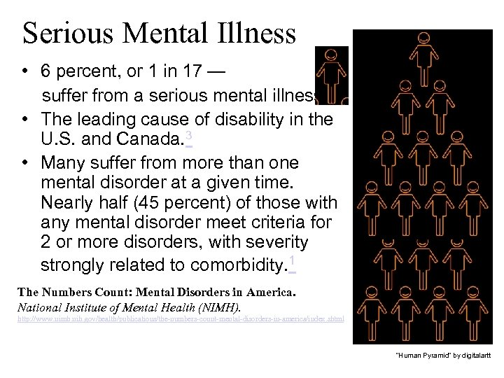 Serious Mental Illness • 6 percent, or 1 in 17 — suffer from a