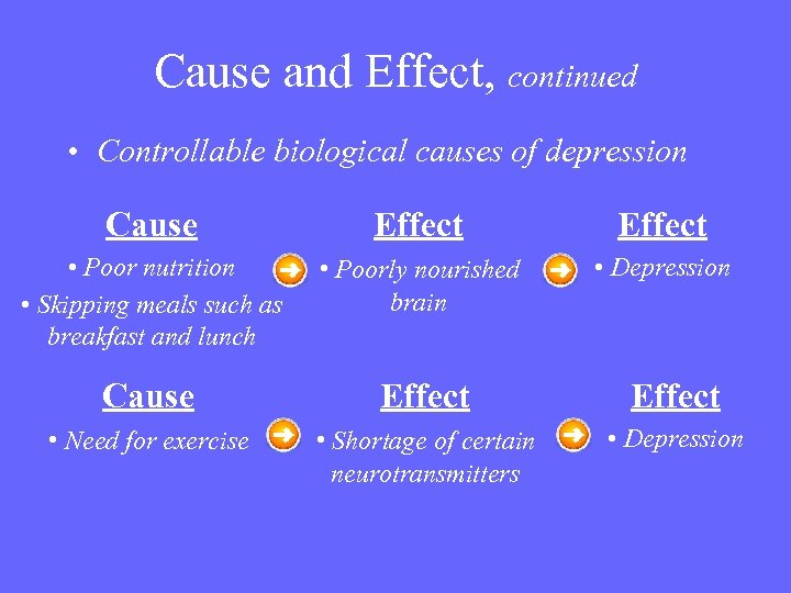Cause and Effect, continued • Controllable biological causes of depression Cause Effect • Poor