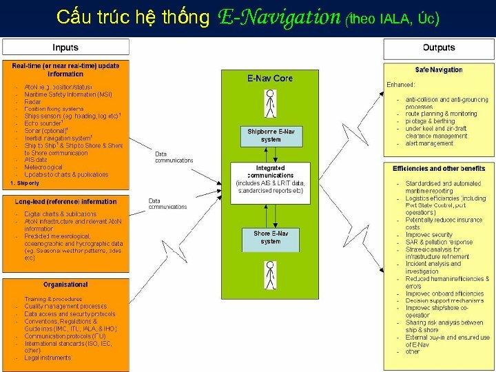 Cấu trúc hệ thống E-Navigation (theo IALA, Úc)