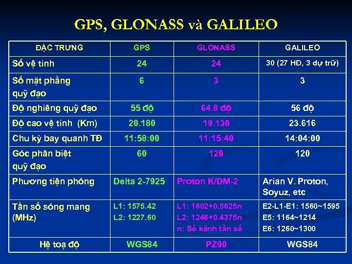 GPS, GLONASS và GALILEO ĐẶC TRƯNG GPS GLONASS GALILEO Số vệ tinh 24 24
