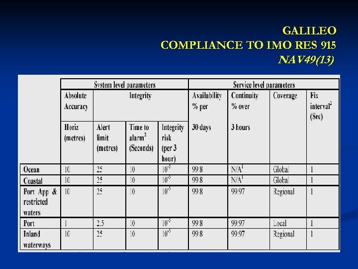 GALILEO COMPLIANCE TO IMO RES 915 NAV 49(13)