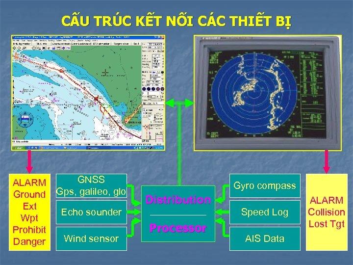CẤU TRÚC KẾT NỐI CÁC THIẾT BỊ GNSS ALARM Ground Gps, galileo, glo Ext