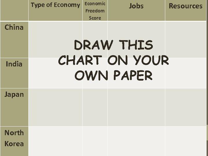 Type of Economy Jobs China India Japan North Korea Economic Freedom Score Resources
