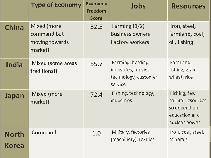Type of Economy Economic Freedom Score Jobs Resources China Mixed (more command but