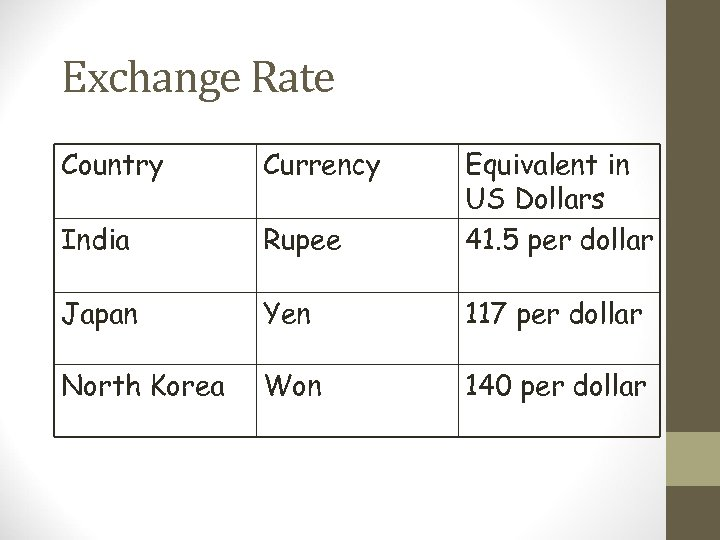Exchange Rate Country Currency India Rupee Equivalent in US Dollars 41. 5 per dollar