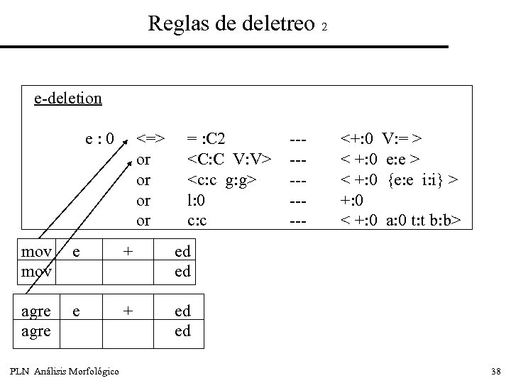 Reglas de deletreo 2 e-deletion e: 0 <=> or or = : C 2