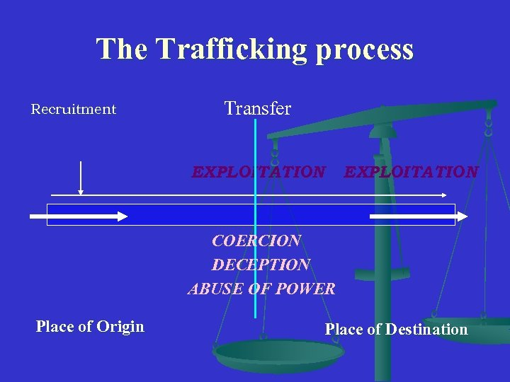 The Trafficking process Recruitment Transfer EXPLOITATION COERCION DECEPTION ABUSE OF POWER Place of Origin