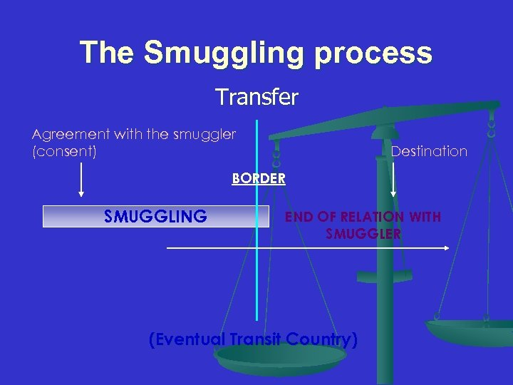 The Smuggling process Transfer Agreement with the smuggler (consent) Destination BORDER SMUGGLING END OF