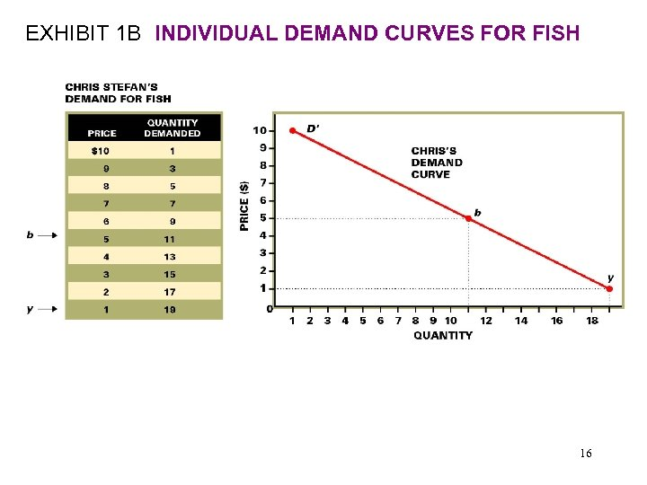 EXHIBIT 1 B INDIVIDUAL DEMAND CURVES FOR FISH 16