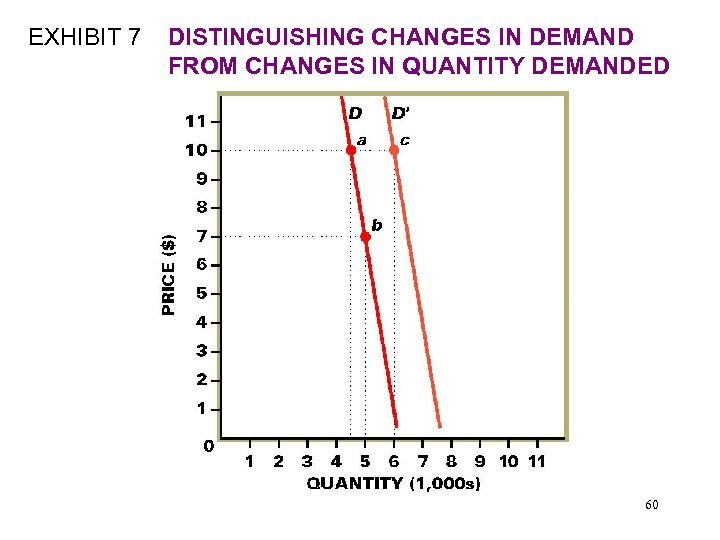 EXHIBIT 7 DISTINGUISHING CHANGES IN DEMAND FROM CHANGES IN QUANTITY DEMANDED 60