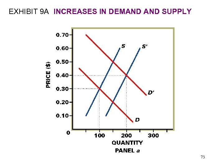 EXHIBIT 9 A INCREASES IN DEMAND SUPPLY 73