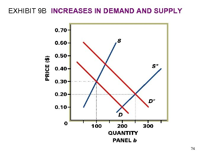 EXHIBIT 9 B INCREASES IN DEMAND SUPPLY 74