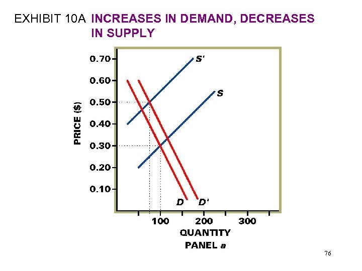 EXHIBIT 10 A INCREASES IN DEMAND, DECREASES IN SUPPLY 76