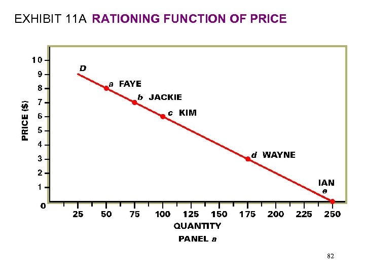 EXHIBIT 11 A RATIONING FUNCTION OF PRICE 82