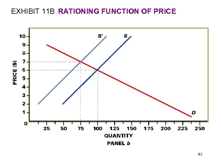 EXHIBIT 11 B RATIONING FUNCTION OF PRICE 83