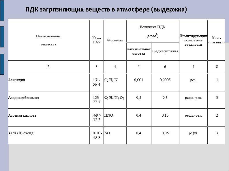 ПДК загрязняющих веществ в атмосфере (выдержка)